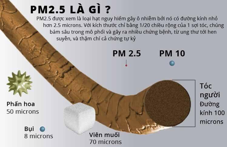 Hiểu hơn về bụi PM2.5